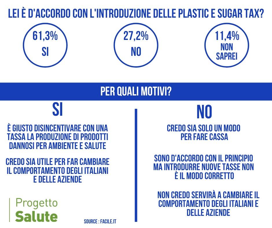 Plastic Tax manovra finanziaria: cosa ne pensano gli italiani